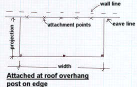 How To Measure For A Patio Cover